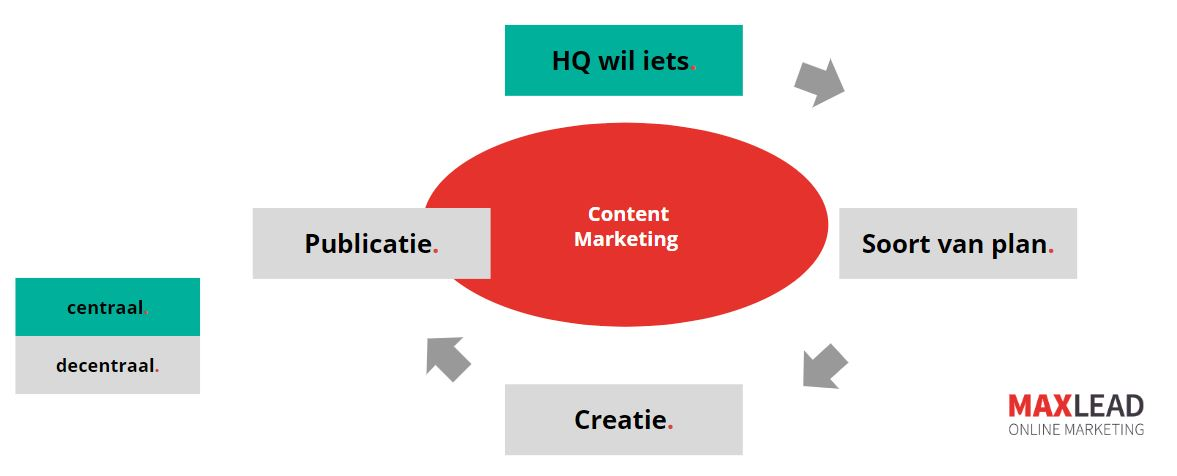 Internationale Content Marketing valkuilen