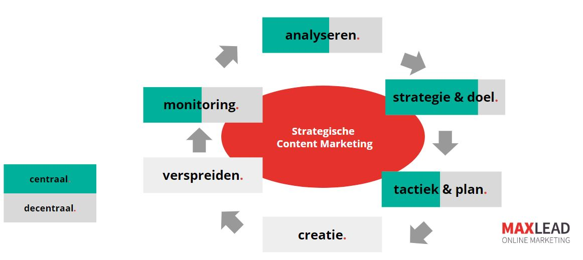 Internationale Content Marketing aanpak