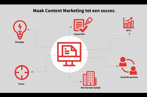 Waarom Content Marketing in de praktijk vaak faalt (en hoe je dat kunt voorkomen)