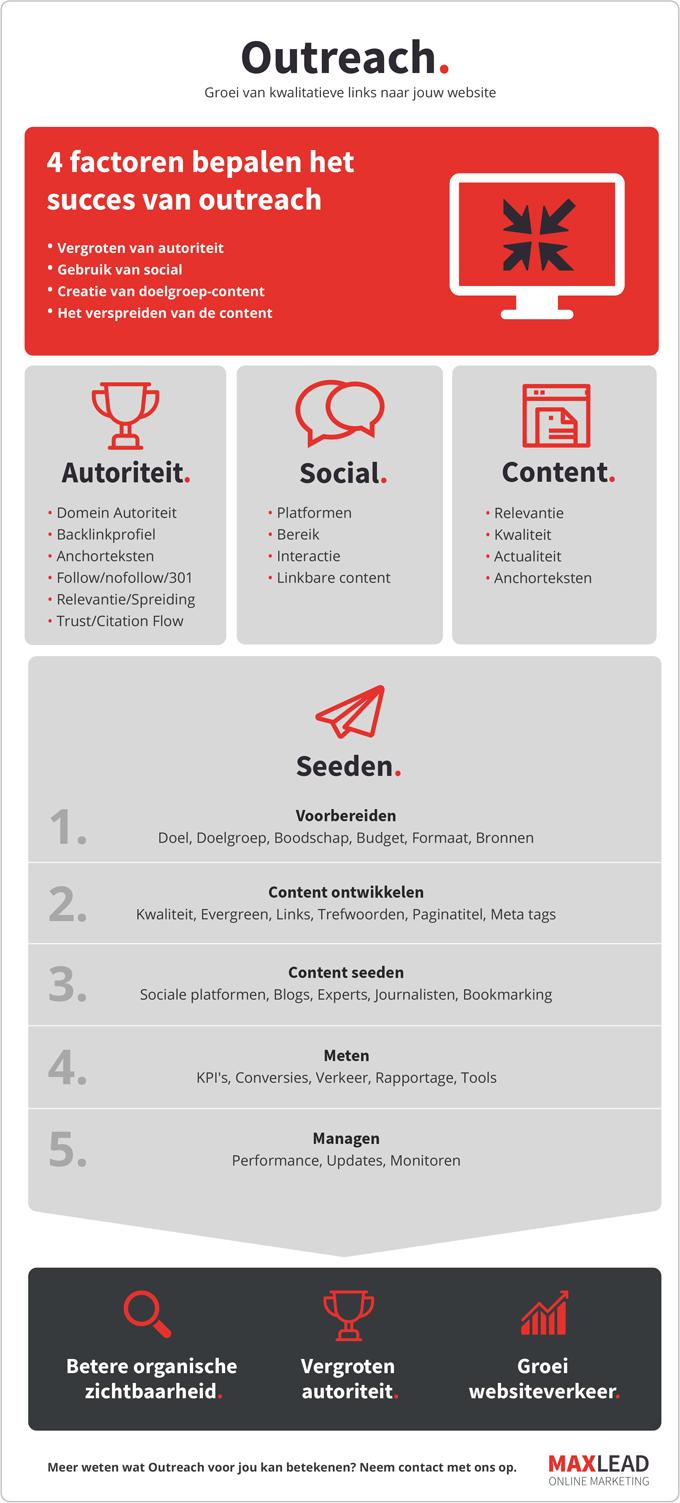 Klik voor de PDF versie