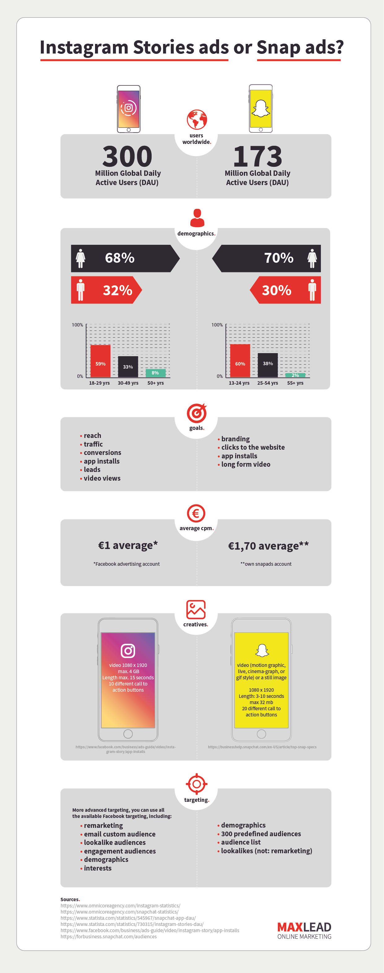 Infographic Instagram ads versus snap ads