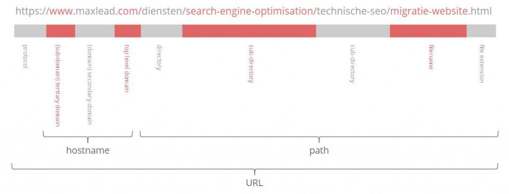 URL opgebroken in onderdelen