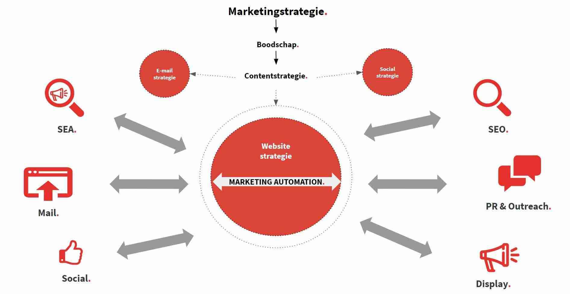 Content Marketing en verspreiding