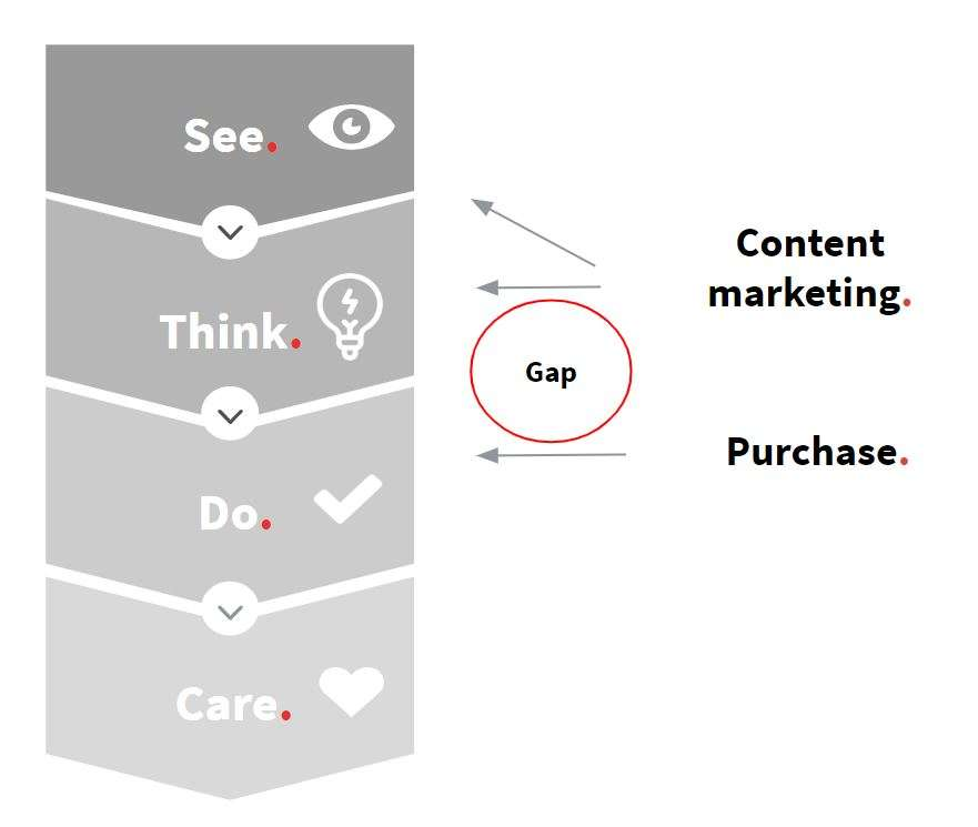 Content Marketing vs do-fase