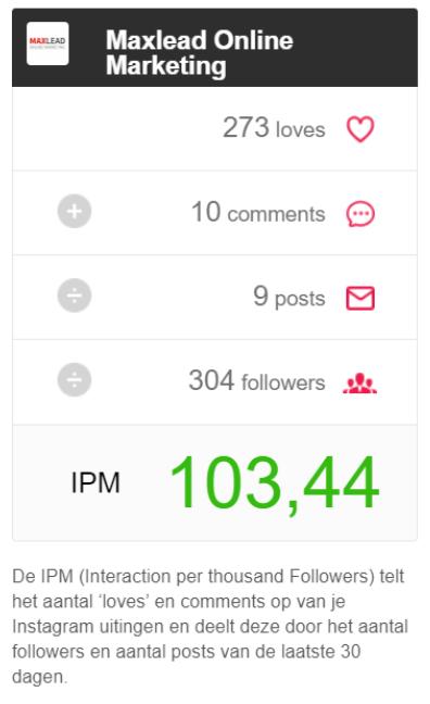 IPM score Instagram