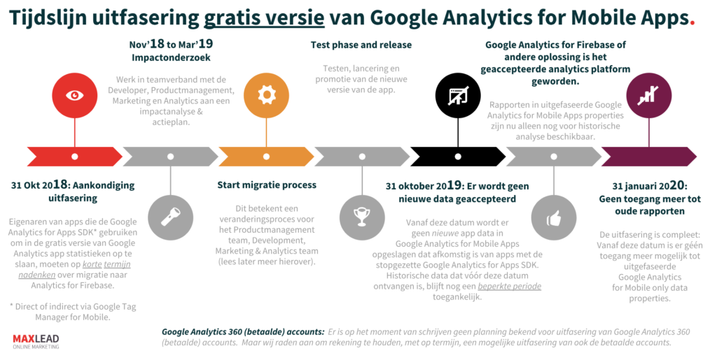 Tijdlijn migratie Google Analytics for Mobile Apps naar Analytics for Firebase