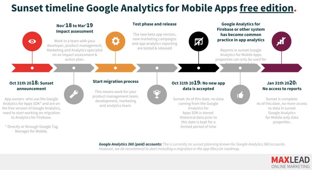 Timeline migration Google Analytics for Mobile Apps to Analytics for Firebase